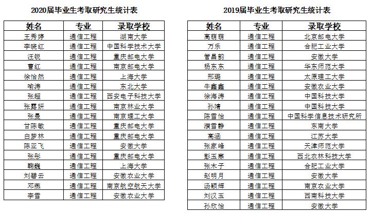 """安徽农业大学信息与计算机学院2020届通信工程专业毕业率、学位授予率达""""双百"""""""